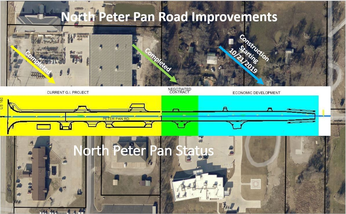 North Peter Pan Road